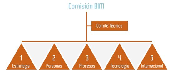 Estructura comisión BIM